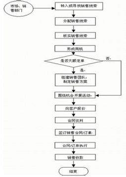 它表示过程的流程方向(流线箭头指向); 文件符号表示信息.