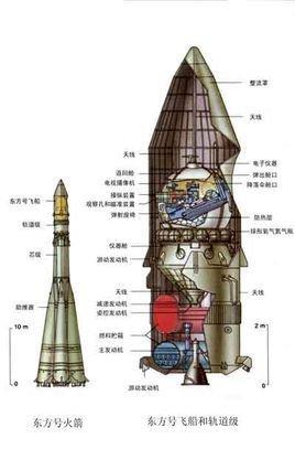 在轨道上飞行时与圆柱形的末级运载火箭连在一起