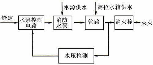 按纽不受压而复位,从而通过控制电路启动消防水泵,水压增高,灭火水管