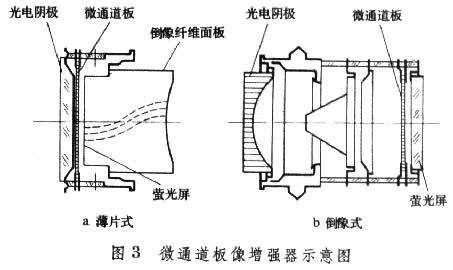 这类器材已经发展了三种类型:①用级联或串联像增强器的微光夜视仪.