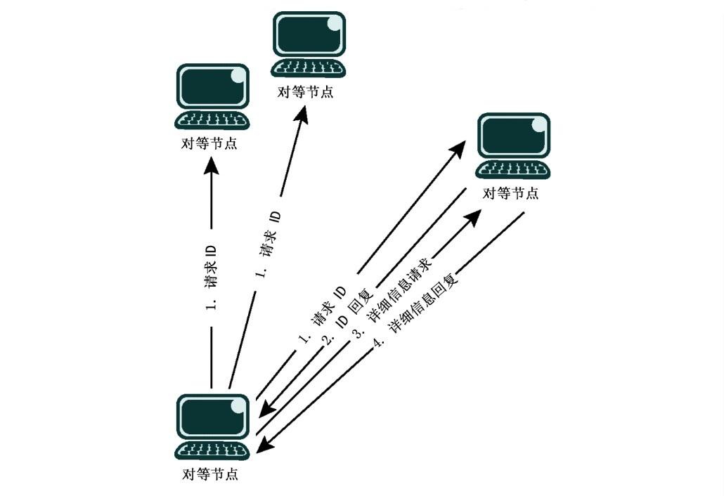 (1)即时通信软件,如ICQ等。2个或多个用户可以通过文字、语音或文件进行交流,甚至还可以与手机通信。 (2)实现共享文件资源的软件,如Napster和Gnutella等。用户可以直接从任意一台安装同类软件的PC上下载或上载文件,并检索、复制共享的文件。 (3)游戏软件。目前的许多网络游戏都是通过对等网络方式实现的。 (4)存储软件,如Farsite。用于在网络上将存储对象分散存储。 (5)数据搜索及查询软件,如Infrasearch、Pointera。用来在对等网络中完成信息检索。 (6)协同计算软件,