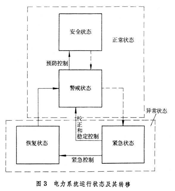 电力系统的运行常用运行状态来描述