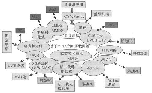 通信网络,其中,无线节点既是一般意义上的移动终端