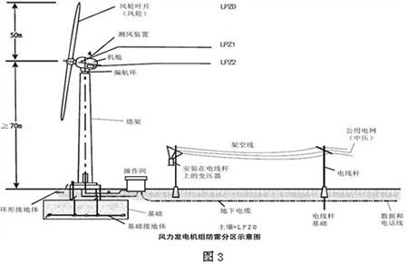 失速型风力发电机组