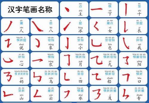 漢字筆畫名稱
