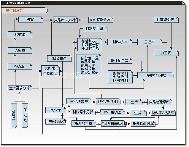 超市库存管理系统结构图