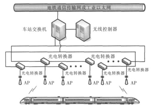 系统车地无线网络结构图