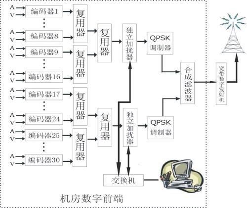 QPSK调制电路的设计与实现