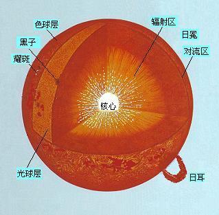 这是太阳内部结构的最外层