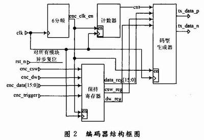 编码电路原理图