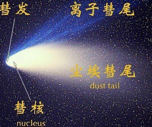 彗星基本结构