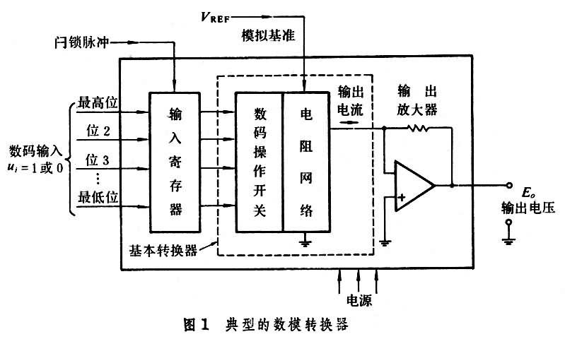 图2为这种三位数模转换器的基本电路,参考电压 v ref 在 r 1 , r 2