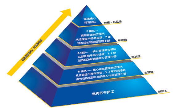 """20世纪80年代以来,中国人力资源服务业发展迅速,规模和水平不断提升,中国人力资源服务领域和内容日益多元化,从最初的招聘服务、人事代理发展到包括培训服务、劳务派遣、就业指导、人才测评、管理咨询和人力资源服务外包等多种业务,形成了较为完善的服务产业链。产业洞察研究数据显示""""十一五""""期间,我国人力资源服务业快速发展。截至""""十一五""""末,已有3家行业企业入选中国企业500强榜单。2011年,仅上海外服、中智公司、北京外企三家人力资源服务企业的营收规模就已近1000亿元。在服务经济社会发展、服务企业发展、服"""
